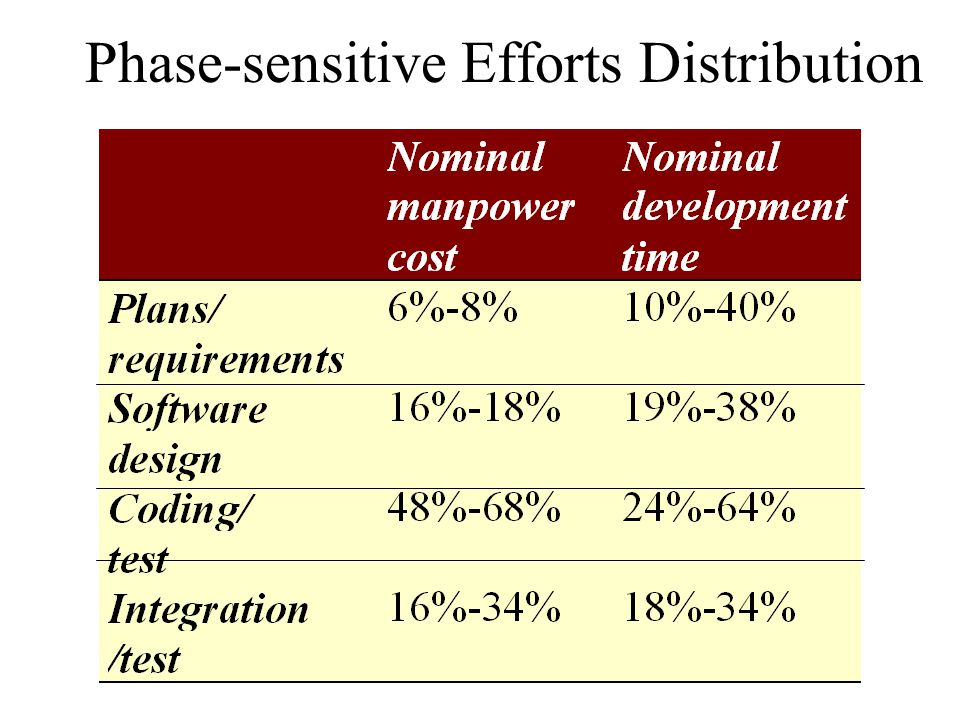 Phase-sensitive Efforts Distribution