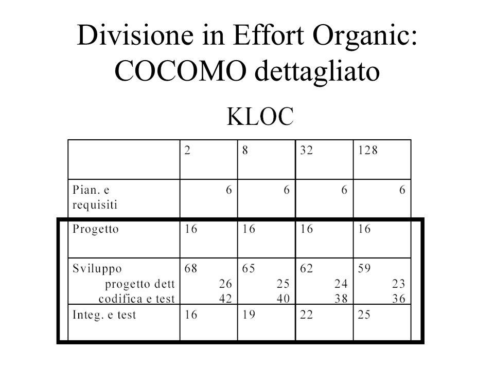Divisione in Effort Organic: COCOMO dettagliato