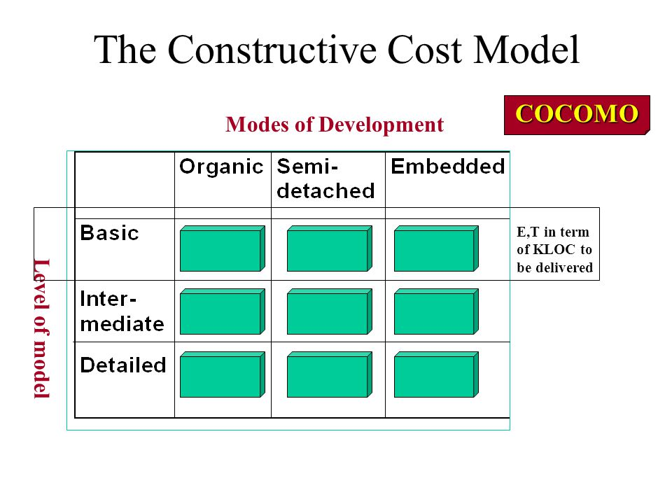 The Intermediate COCOMO Project Attributes C 13 C 14 C 15
