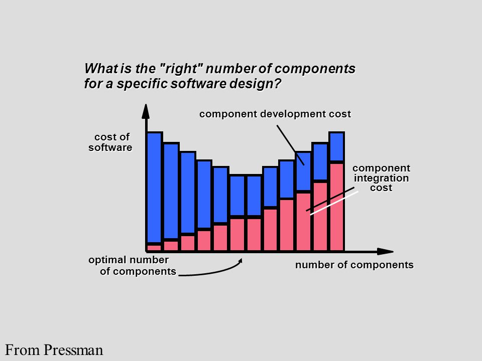 What is the right number of components for a specific software design.