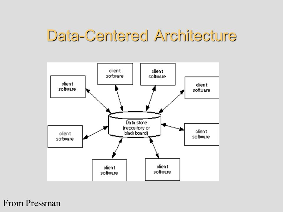 Data-Centered Architecture From Pressman