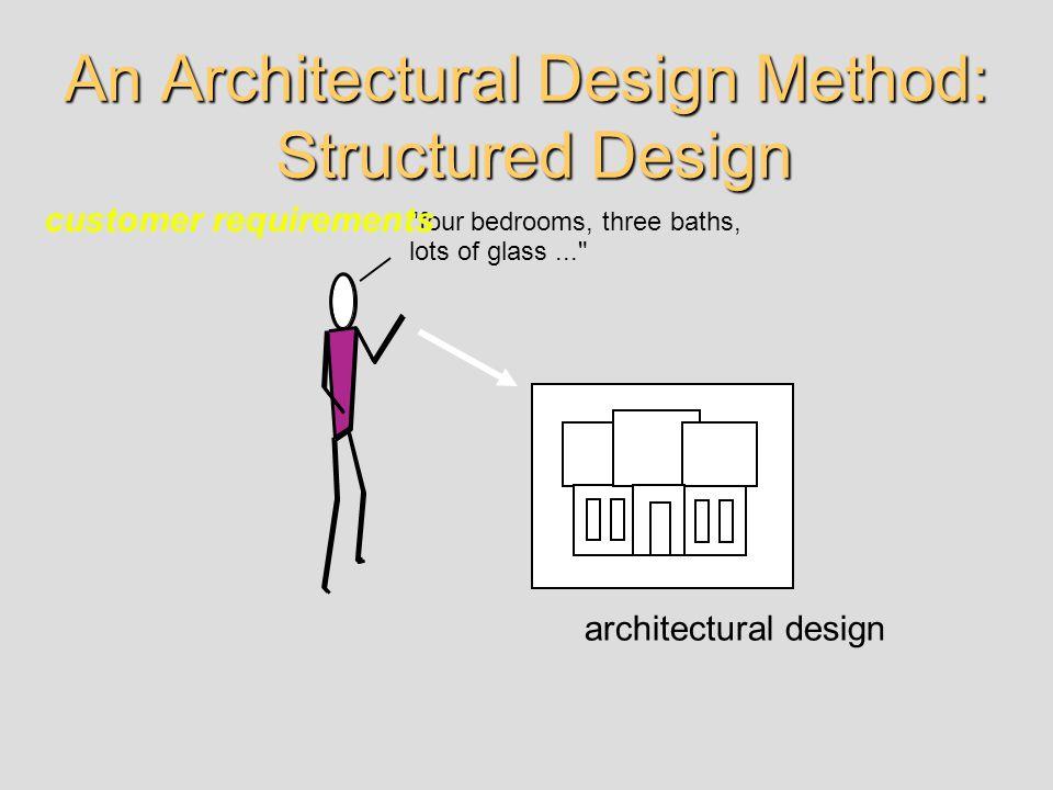 An Architectural Design Method: Structured Design