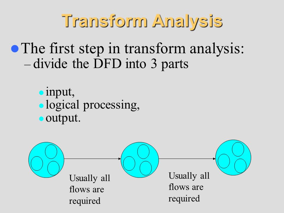 Transform Analysis The first step in transform analysis: – divide the DFD into 3 parts input, logical processing, output. Usually all flows are requir