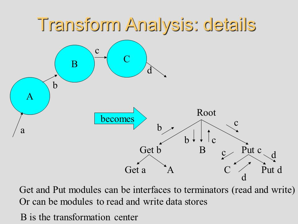 Transform Analysis: details A B C a b c d Root Get b Get aA BPut c Put dC b bc c c d d B is the transformation center Get and Put modules can be interfaces to terminators (read and write) Or can be modules to read and write data stores becomes