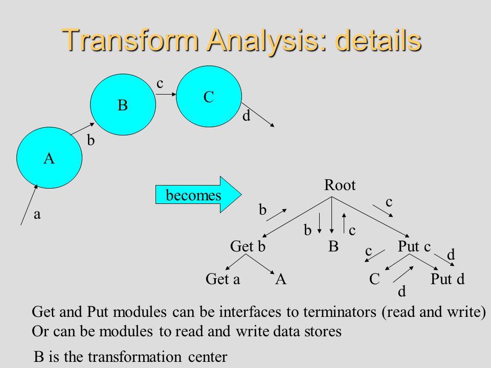 Transform Analysis: details A B C a b c d Root Get b Get aA BPut c Put dC b bc c c d d B is the transformation center Get and Put modules can be inter