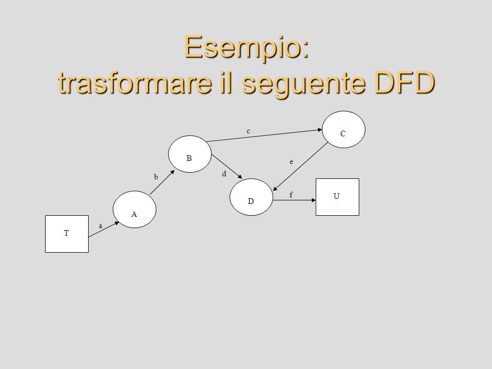 Esempio: trasformare il seguente DFD A B D C U T a b d c e f