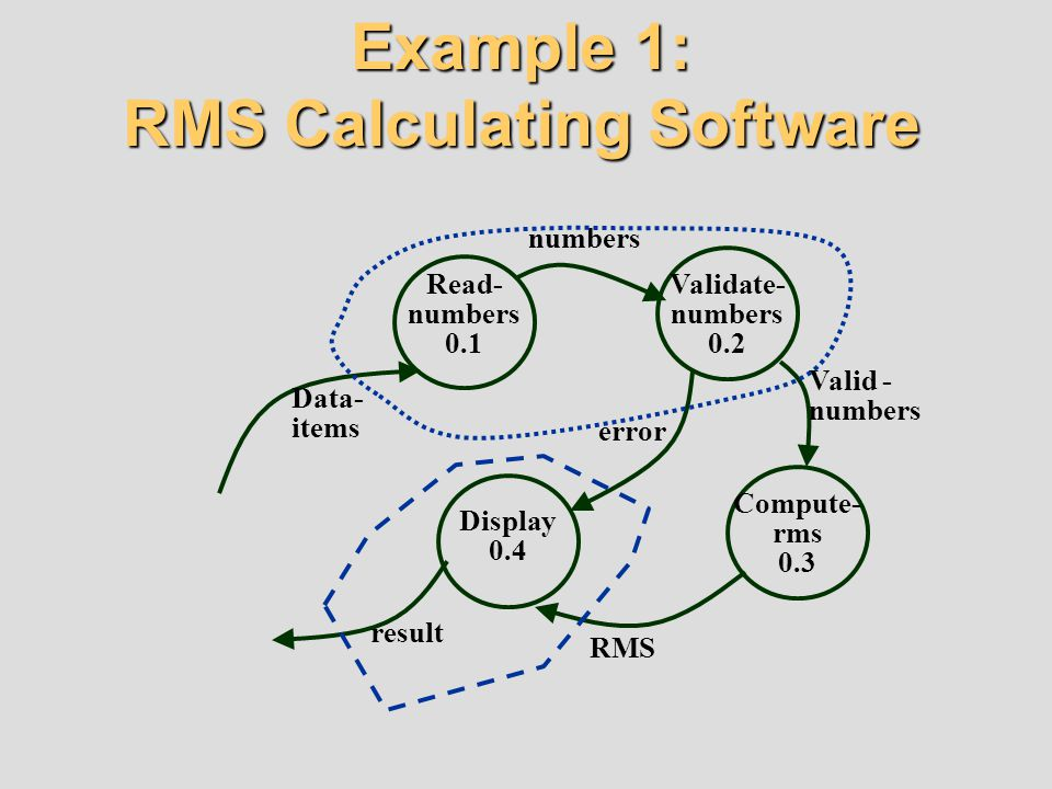 Example 1: RMS Calculating Software Data- items result Read- numbers 0.1 Validate- numbers 0.2 Compute- rms 0.3 Display 0.4 RMS numbers Valid - number
