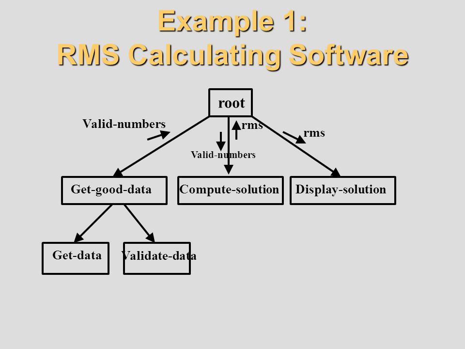Example 1: RMS Calculating Software root Get-good-dataCompute-solutionDisplay-solution Get-data Validate-data Valid-numbers rms
