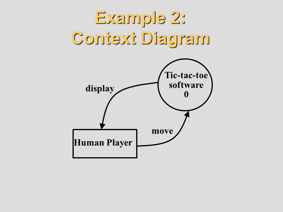 Example 2: Context Diagram Human Player Tic-tac-toe software 0 display move