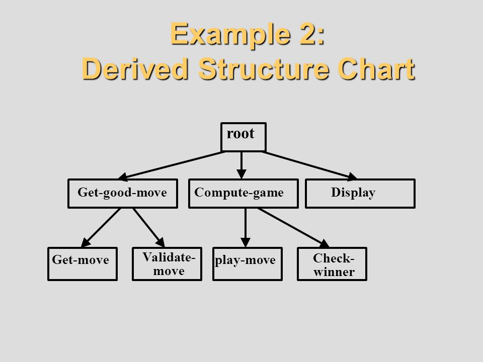 Example 2: Derived Structure Chart root Get-good-moveCompute-gameDisplay Get-move Validate- move play-move Check- winner