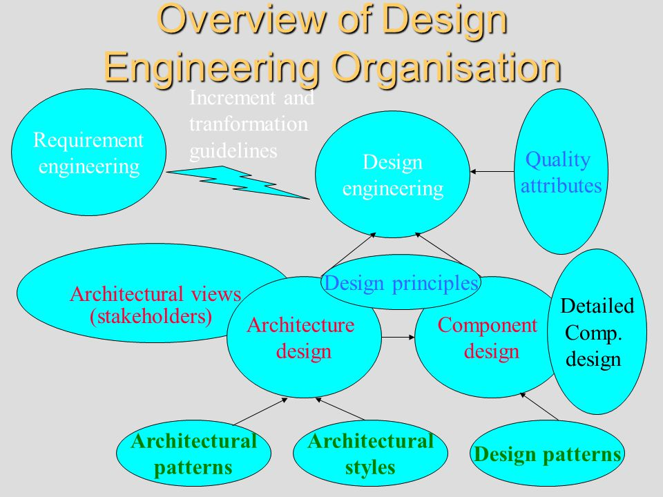 Architectural views Overview of Design Engineering Organisation Requirement engineering Design engineering Architecture design Component design Architectural patterns Architectural styles Design patterns Quality attributes (stakeholders) Increment and tranformation guidelines Detailed Comp.
