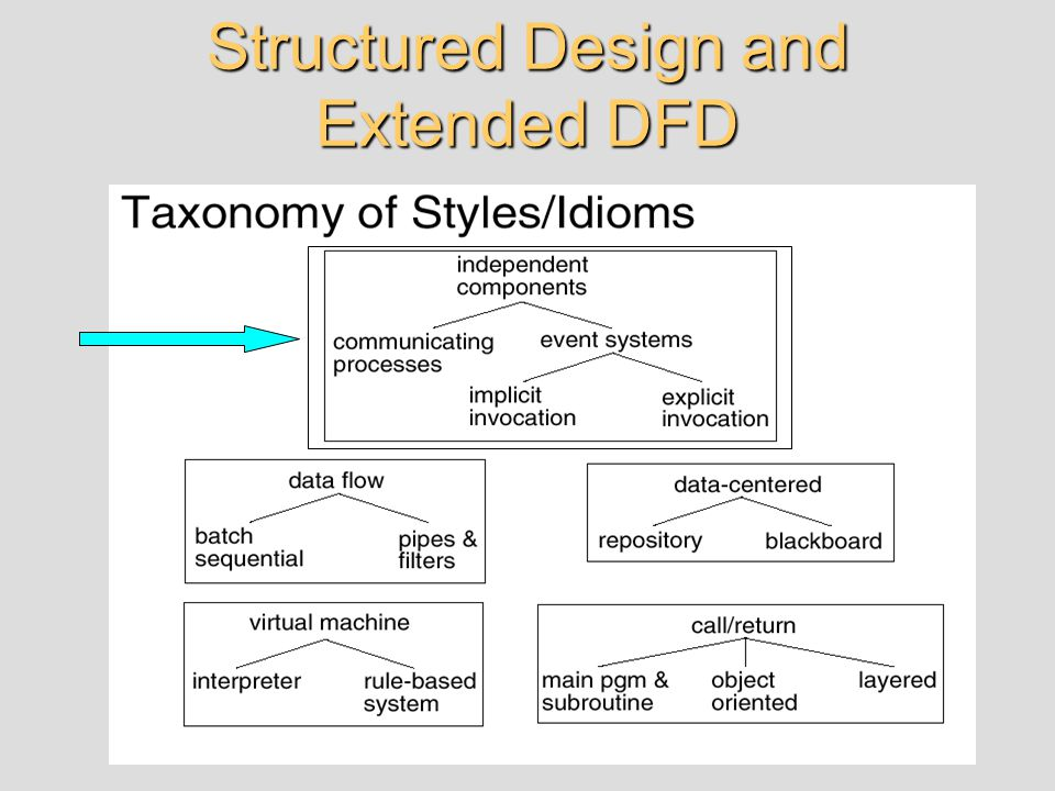 Structured Design and Extended DFD