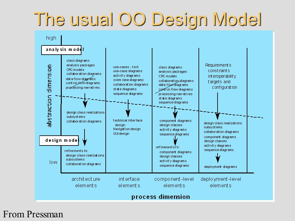 The usual OO Design Model From Pressman