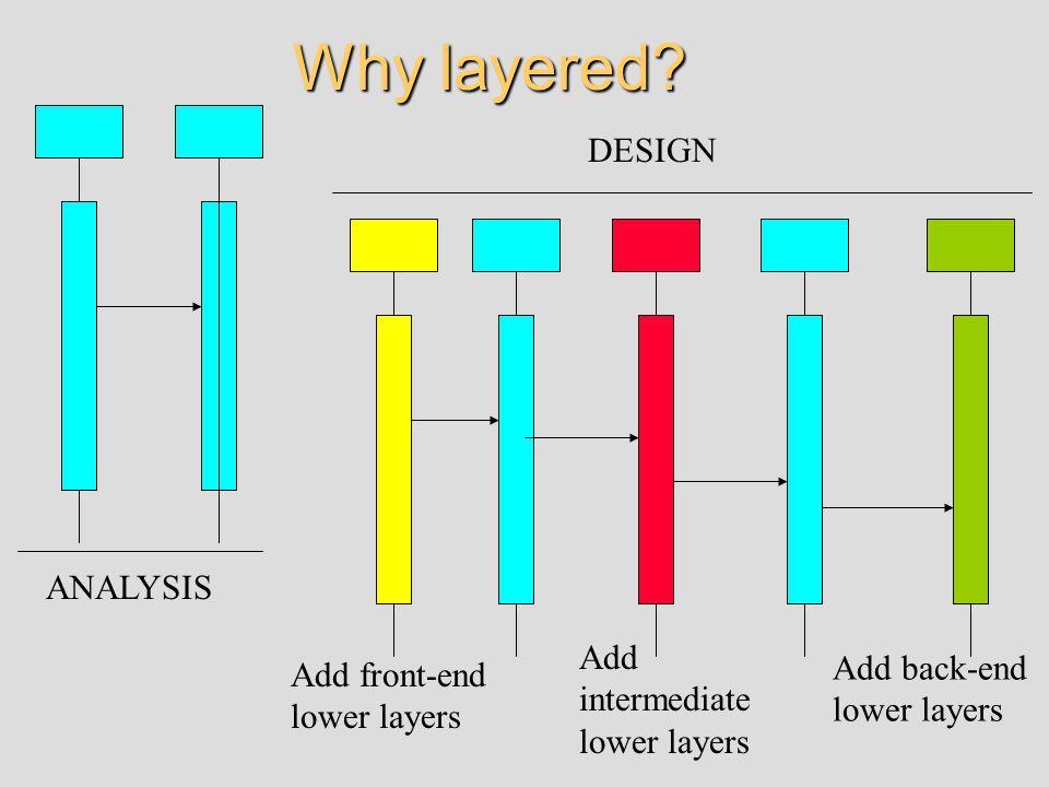 Why layered? Add intermediate lower layers Add back-end lower layers Add front-end lower layers ANALYSIS DESIGN