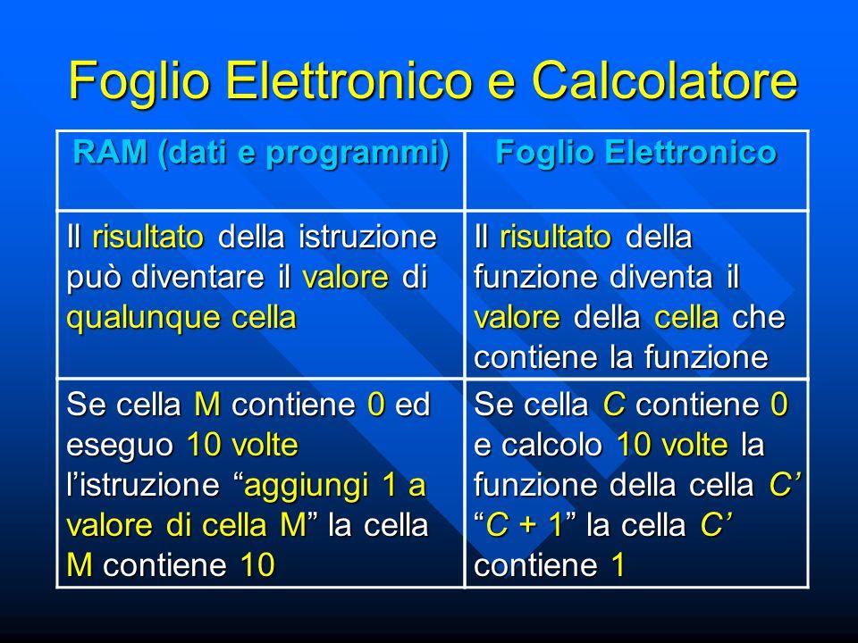 Foglio Elettronico e Calcolatore Il risultato della istruzione può diventare il valore di qualunque cella Se cella M contiene 0 ed eseguo 10 volte l'istruzione aggiungi 1 a valore di cella M la cella M contiene 10 RAM (dati e programmi) Il risultato della funzione diventa il valore della cella che contiene la funzione Se cella C contiene 0 e calcolo 10 volte la funzione della cella C' C + 1 la cella C' contiene 1 Foglio Elettronico