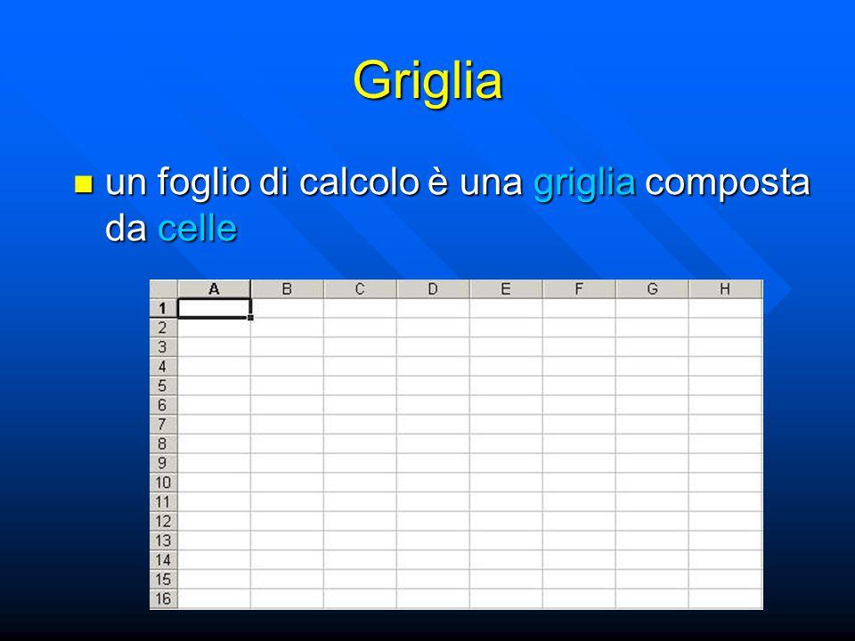 Manipolare Righe e Colonne per eliminare/tagliare/copiare il contenuto delle righe (colonne) selezionate usare +'x' e +'c' per eliminare/tagliare/copiare il contenuto delle righe (colonne) selezionate usare +'x' e +'c' per eliminare le righe (colonne) selezionate premere il tasto del mouse e quindi scegliere Elimina per eliminare le righe (colonne) selezionate premere il tasto del mouse e quindi scegliere Elimina per inserire una riga (colonna): per inserire una riga (colonna): –selezionare la riga (colonna) prima della quale si vuole inserire la nuova riga (colonna) –premere il tasto del mouse e scegliere Inserisci