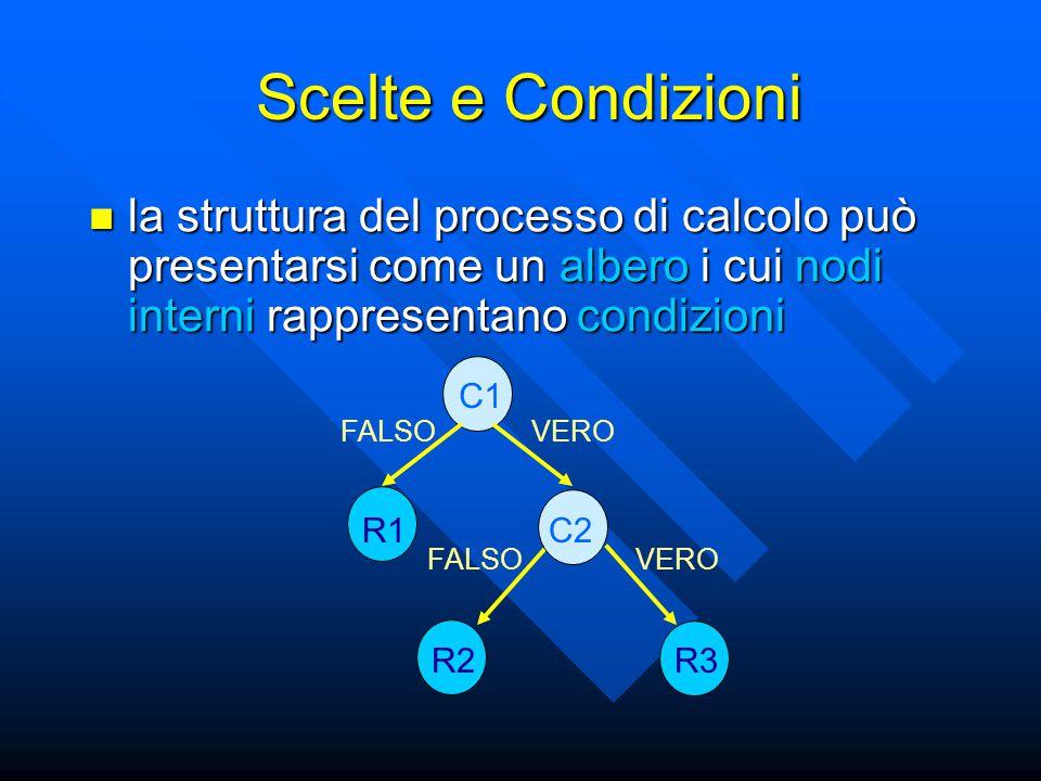 la struttura del processo di calcolo può presentarsi come un albero i cui nodi interni rappresentano condizioni la struttura del processo di calcolo può presentarsi come un albero i cui nodi interni rappresentano condizioni C1 C2R1 R2R3 FALSO VERO Scelte e Condizioni