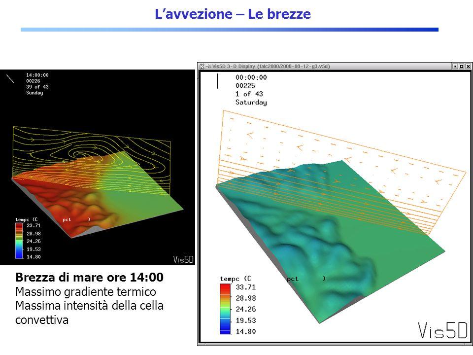 3/27 L'avvezione – Le brezze Brezza di mare ore 14:00 Massimo gradiente termico Massima intensità della cella convettiva