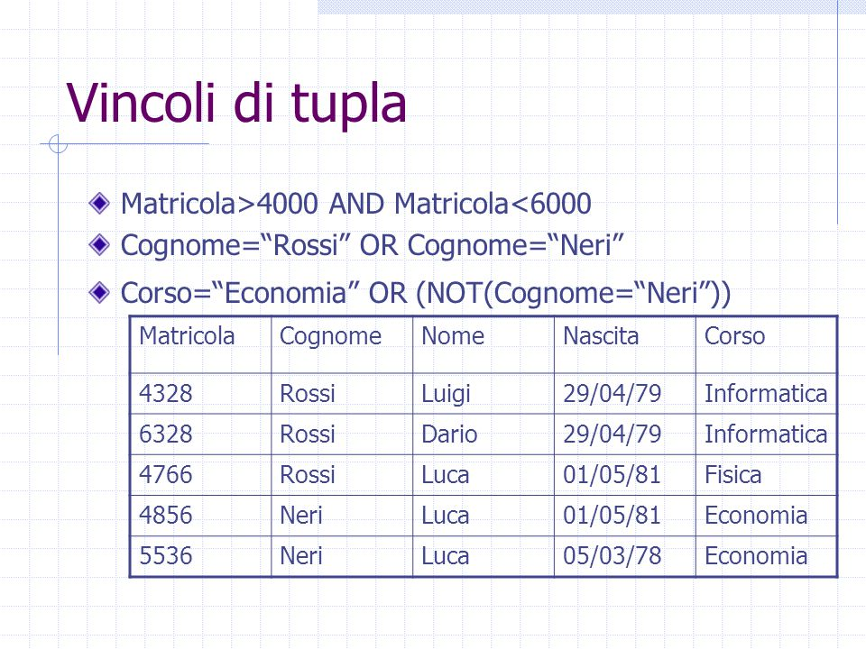Vincoli di tupla Matricola>4000 AND Matricola<6000 Cognome= Rossi OR Cognome= Neri Corso= Economia OR (NOT(Cognome= Neri )) MatricolaCognomeNomeNascitaCorso 4328RossiLuigi29/04/79Informatica 6328RossiDario29/04/79Informatica 4766RossiLuca01/05/81Fisica 4856NeriLuca01/05/81Economia 5536NeriLuca05/03/78Economia
