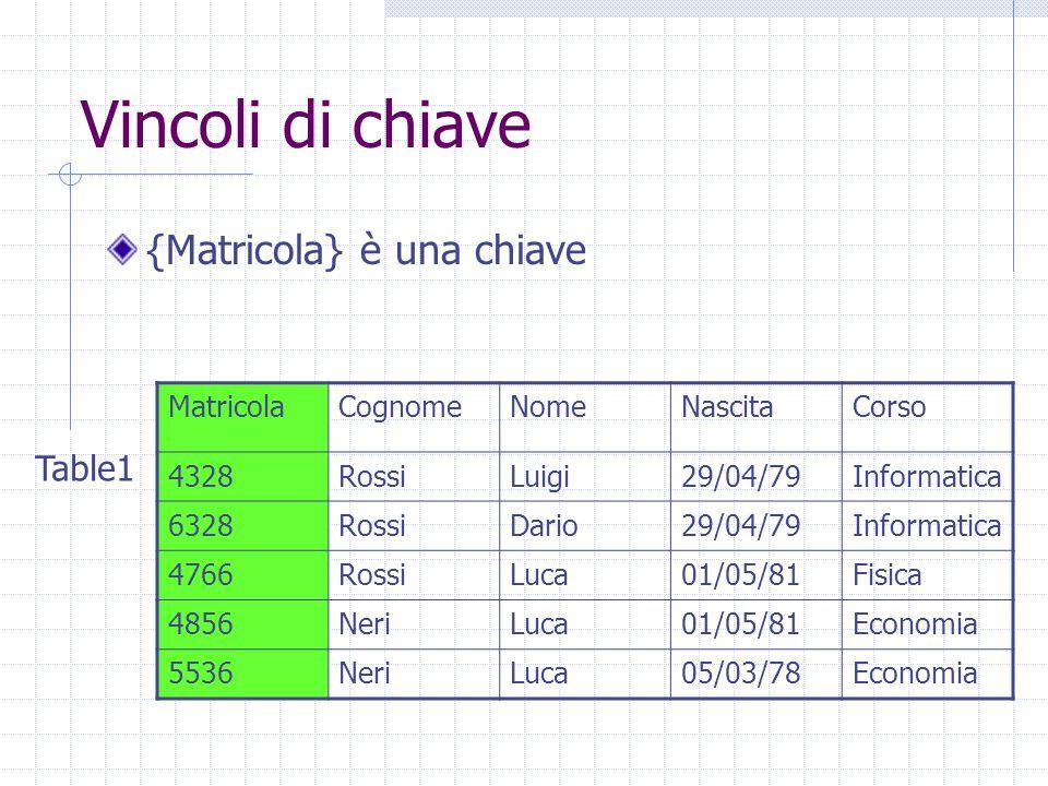 Vincoli di chiave {Matricola} è una chiave MatricolaCognomeNomeNascitaCorso 4328RossiLuigi29/04/79Informatica 6328RossiDario29/04/79Informatica 4766RossiLuca01/05/81Fisica 4856NeriLuca01/05/81Economia 5536NeriLuca05/03/78Economia Table1