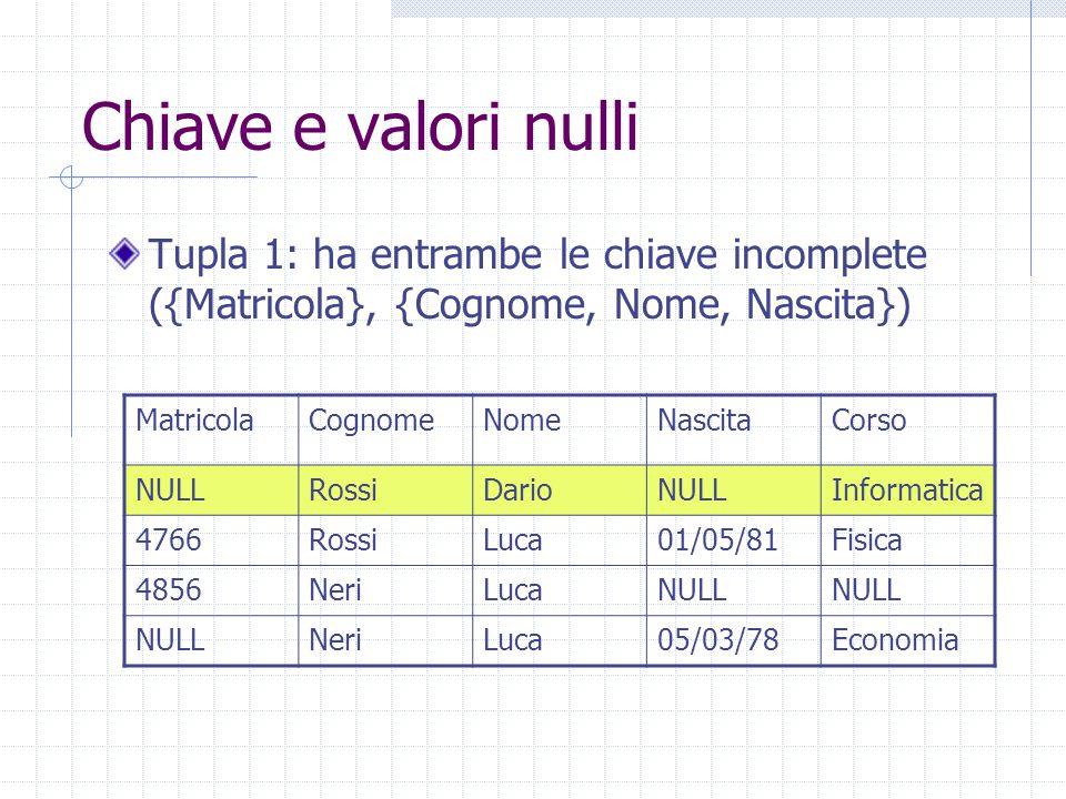Chiave e valori nulli Tupla 1: ha entrambe le chiave incomplete ({Matricola}, {Cognome, Nome, Nascita}) MatricolaCognomeNomeNascitaCorso NULLRossiDarioNULLInformatica 4766RossiLuca01/05/81Fisica 4856NeriLucaNULL NeriLuca05/03/78Economia