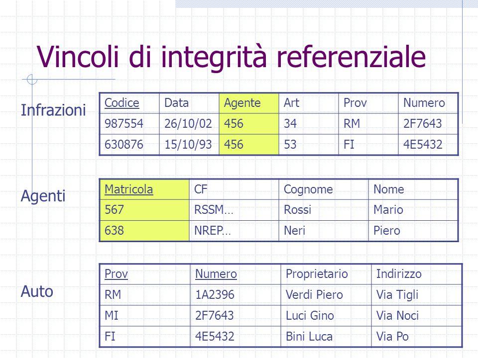Vincoli di integrità referenziale CodiceDataAgenteArtProvNumero 98755426/10/0245634RM2F7643 63087615/10/9345653FI4E5432 MatricolaCFCognomeNome 567RSSM…RossiMario 638NREP…NeriPiero ProvNumeroProprietarioIndirizzo RM1A2396Verdi PieroVia Tigli MI2F7643Luci GinoVia Noci FI4E5432Bini LucaVia Po Infrazioni Agenti Auto