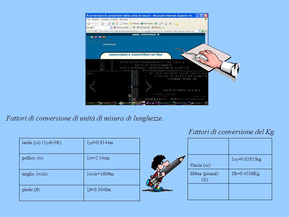 Fattori di conversione di unità di misura di lunghezze. iarda (yd) (1yd=3ft)1yd=0.9144m pollice (in)1in=2.54cm miglio (mile)1mile=1609m piede (ft)1ft=