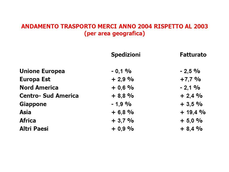 ANDAMENTO TRASPORTO MERCI ANNO 2004 RISPETTO AL 2003 (per area geografica) SpedizioniFatturato Unione Europea- 0,1 %- 2,5 % Europa Est + 2,9 %+ 7,7 % Nord America + 0,6 %- 2,1 % Centro- Sud America+ 8,8 %+ 2,4 % Giappone- 1,9 %+ 3,5 % Asia + 6,8 %+ 19,4 % Africa + 3,7 %+ 5,0 % Altri Paesi+ 0,9 %+ 8,4 %