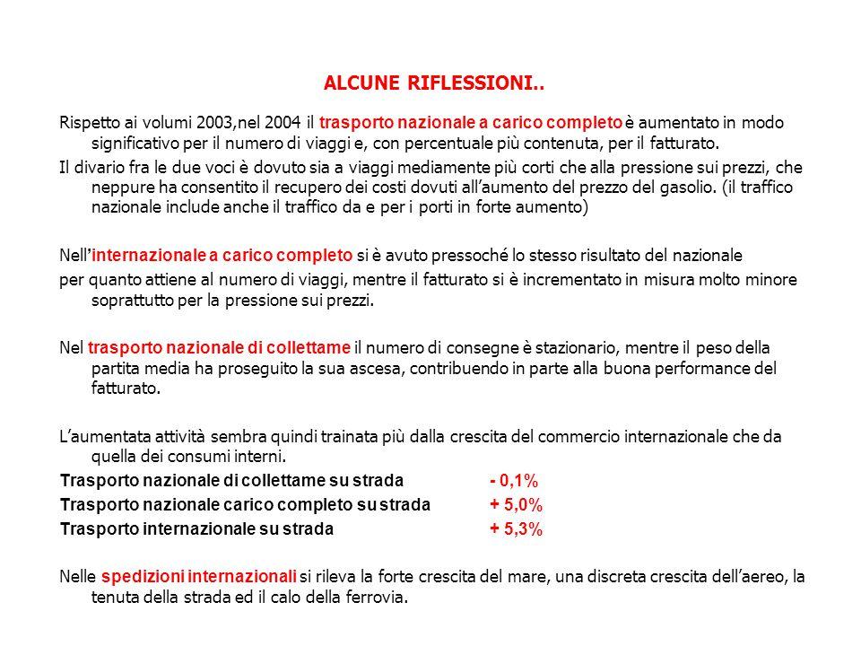 ALCUNE RIFLESSIONI..