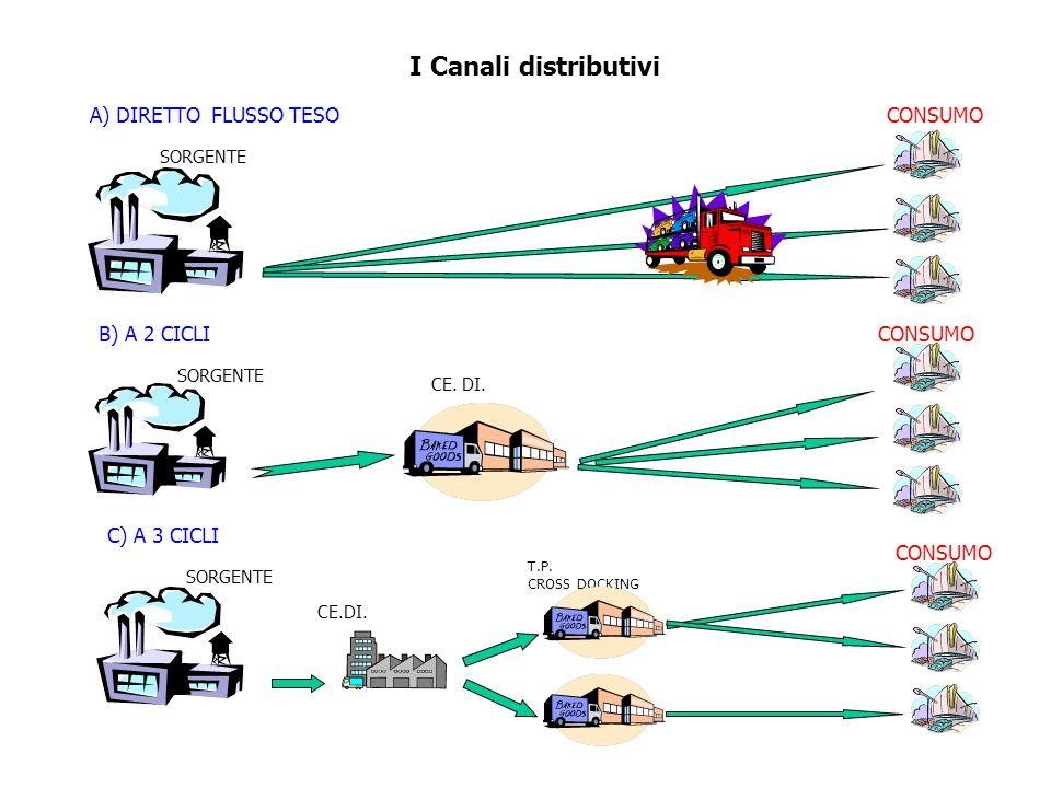 I Canali distributivi A) DIRETTO FLUSSO TESO B) A 2 CICLI C) A 3 CICLI SORGENTE CONSUMO CE.