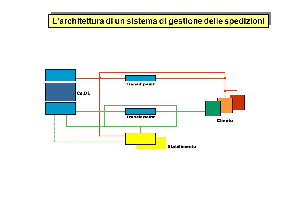 L'architettura di un sistema di gestione delle spedizioni