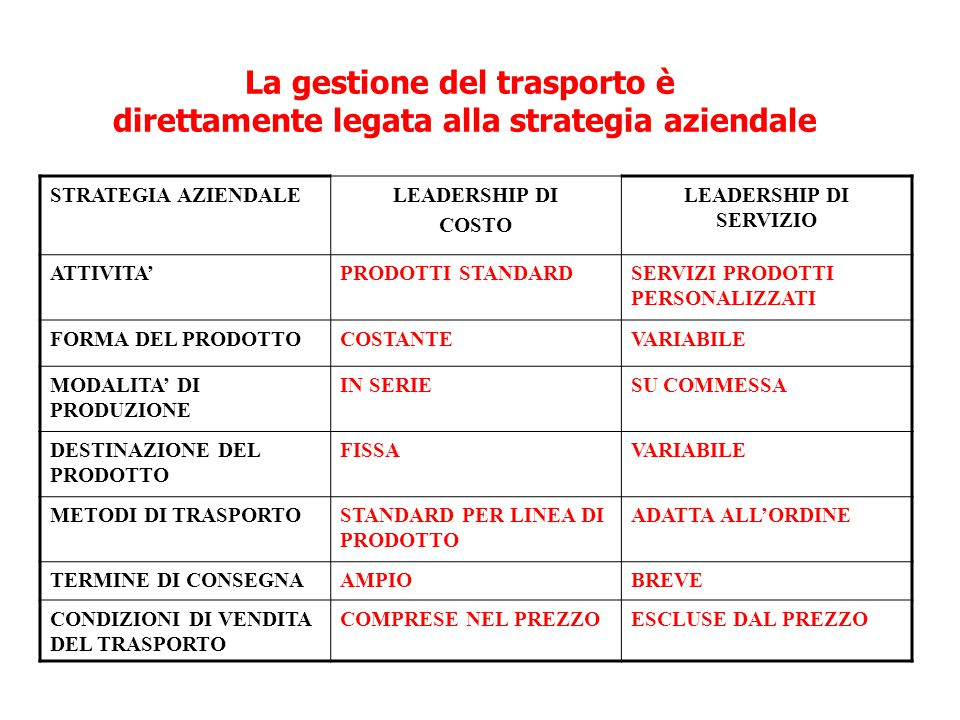 La gestione del trasporto è direttamente legata alla strategia aziendale STRATEGIA AZIENDALELEADERSHIP DI COSTO LEADERSHIP DI SERVIZIO ATTIVITA'PRODOTTI STANDARDSERVIZI PRODOTTI PERSONALIZZATI FORMA DEL PRODOTTOCOSTANTEVARIABILE MODALITA' DI PRODUZIONE IN SERIESU COMMESSA DESTINAZIONE DEL PRODOTTO FISSAVARIABILE METODI DI TRASPORTOSTANDARD PER LINEA DI PRODOTTO ADATTA ALL'ORDINE TERMINE DI CONSEGNAAMPIOBREVE CONDIZIONI DI VENDITA DEL TRASPORTO COMPRESE NEL PREZZOESCLUSE DAL PREZZO