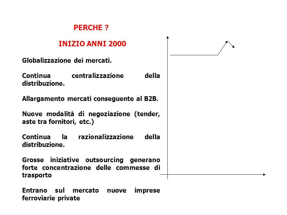 PERCHE .INIZIO ANNI 2000 Globalizzazione dei mercati.