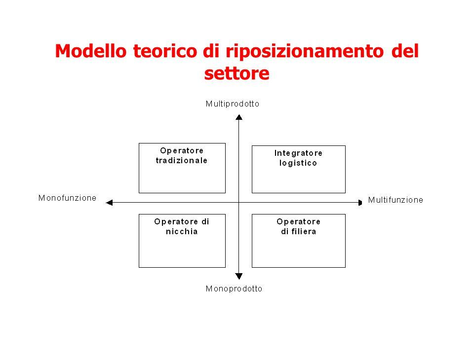 Le quattro tipologie teoriche di operatori Monoprodotto e monofunzione : operatore di nicchia, che svolge una singola funzione lungo la filiera di un unica categoria di prodotto; Multiprodotto e monofunzione : operatore tradizionale, specializzato per funzione, che svolge tendenzialmente una singola funzione lungo la supply chain, quindi con una specializzazione per attività e per tipologia di impianto, generalmente comprensiva di servizi accessori, e l'apertura ad una molteplicità di categorie di prodotti; Monoprodotto e multifunzione : operatore di filiera, che svolge le funzioni dell'intera supply chain in modo molto specializzato per categoria di prodotto; Multiprodotto e multifunzione : integratore logistico, che è in grado di seguire l'insieme delle fasi della supply chain per una molteplicità di categorie di prodotto.