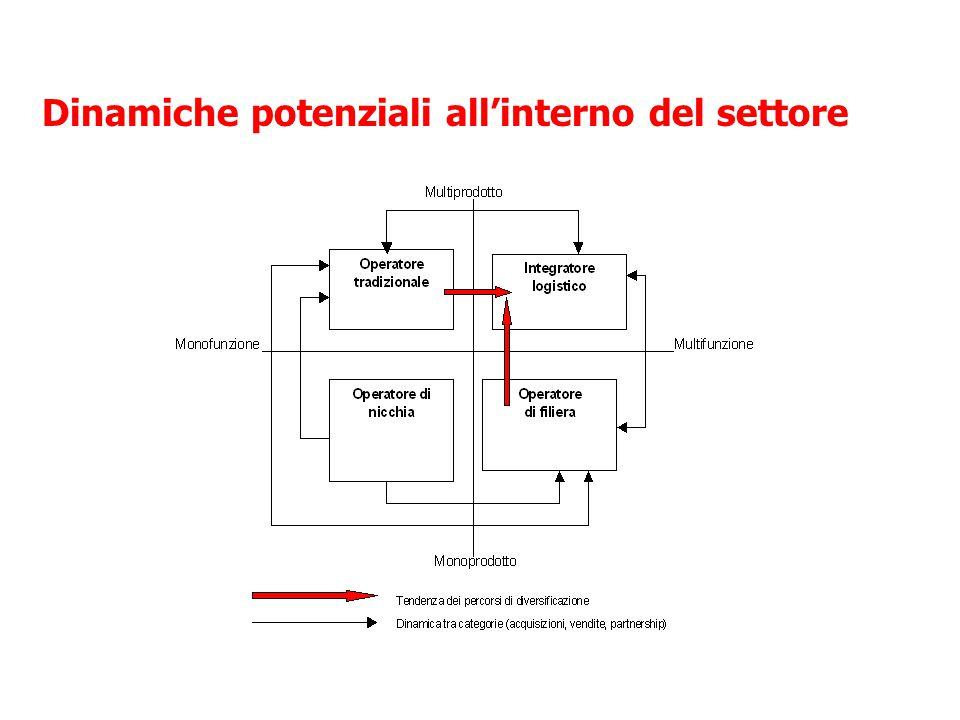 Dinamiche potenziali all'interno del settore