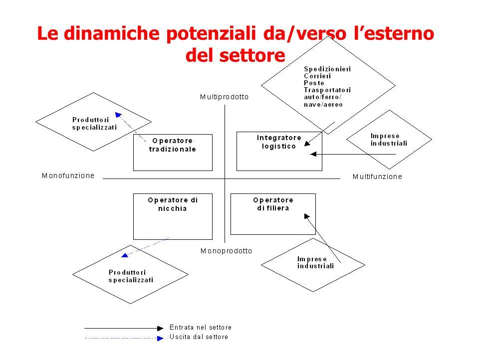 Le dinamiche potenziali da/verso l'esterno del settore