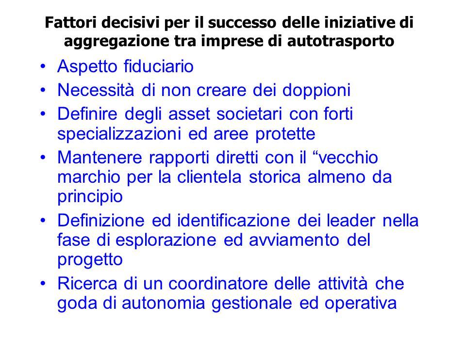 Passi da compiere (2): Definizione Finalità Definizione Obiettivi Risultati previsti ed attesi Verifica delle opzioni possibili per definire le modalità di nuova aggregazione