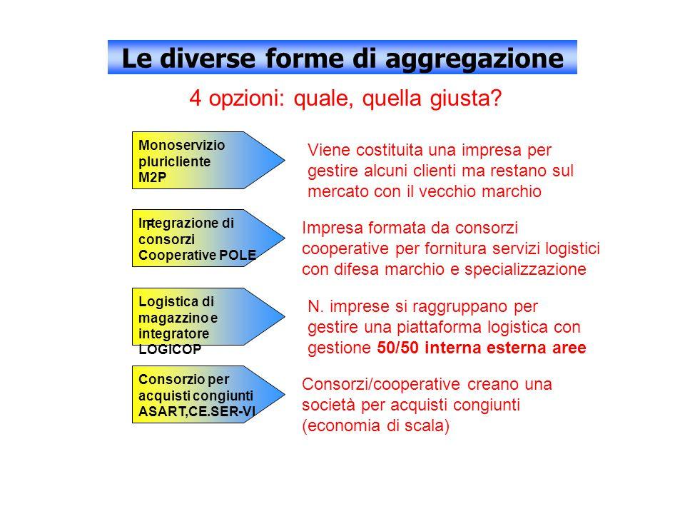 Le diverse forme di aggregazione 4 opzioni: quale, quella giusta.
