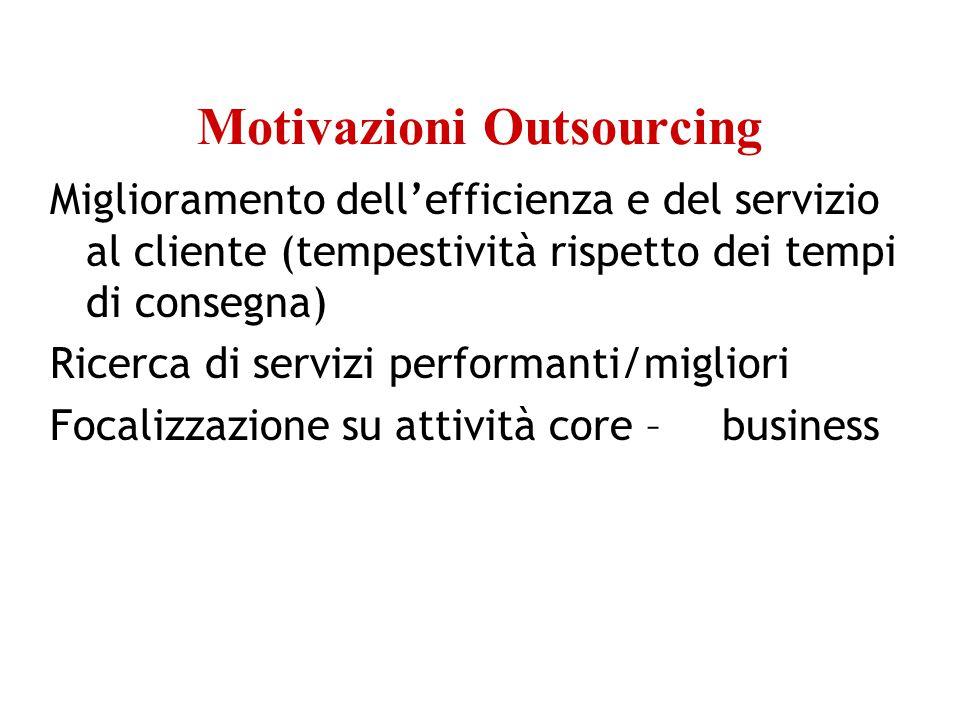 Motivazioni Outsourcing Miglioramento dell'efficienza e del servizio al cliente (tempestività rispetto dei tempi di consegna) Ricerca di servizi performanti/migliori Focalizzazione su attività core – business