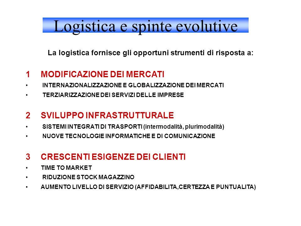 Logistica e spinte evolutive La logistica fornisce gli opportuni strumenti di risposta a: 1MODIFICAZIONE DEI MERCATI INTERNAZIONALIZZAZIONE E GLOBALIZZAZIONE DEI MERCATI TERZIARIZZAZIONE DEI SERVIZI DELLE IMPRESE 2SVILUPPO INFRASTRUTTURALE SISTEMI INTEGRATI DI TRASPORTI (intermodalità, plurimodalità) NUOVE TECNOLOGIE INFORMATICHE E DI COMUNICAZIONE 3CRESCENTI ESIGENZE DEI CLIENTI TIME TO MARKET RIDUZIONE STOCK MAGAZZINO AUMENTO LIVELLO DI SERVIZIO (AFFIDABILITA,CERTEZZA E PUNTUALITA)