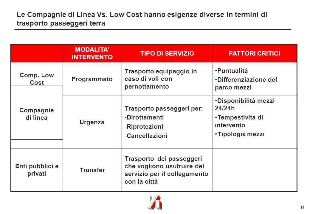 14 Le Compagnie di Linea Vs.