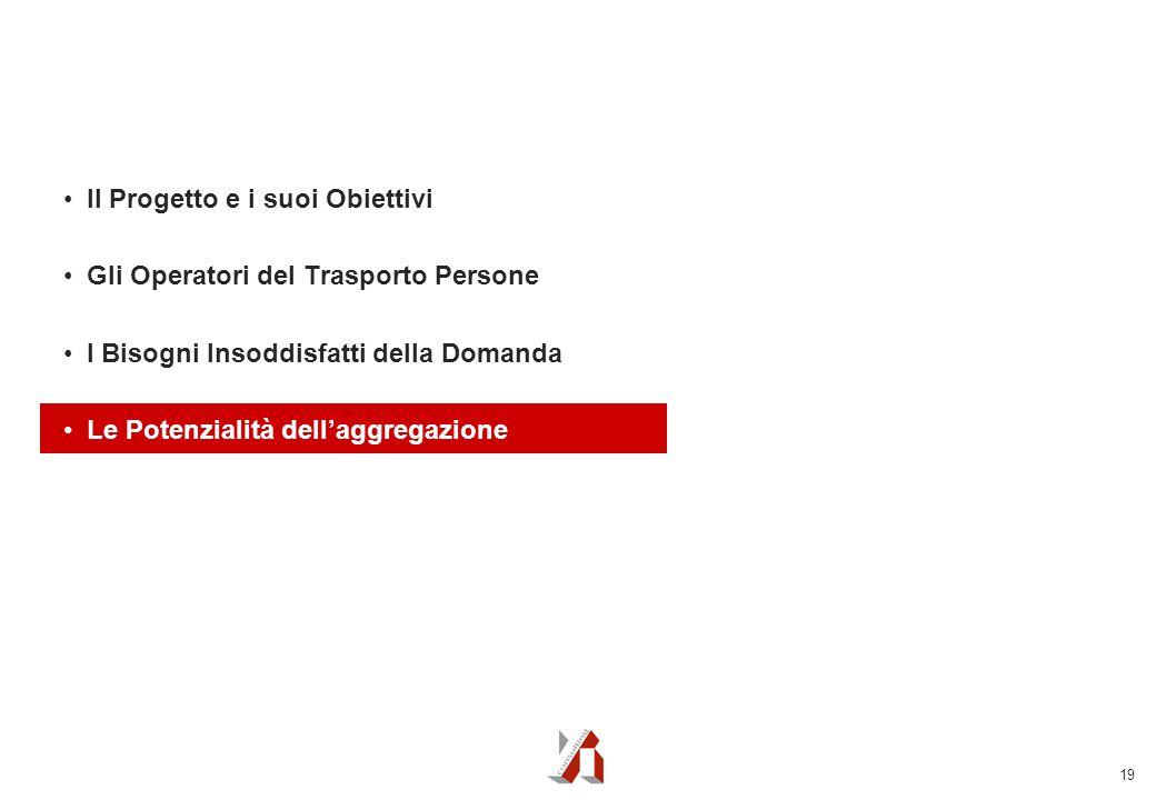 19 Il Progetto e i suoi Obiettivi Gli Operatori del Trasporto Persone I Bisogni Insoddisfatti della Domanda Le Potenzialità dell'aggregazione