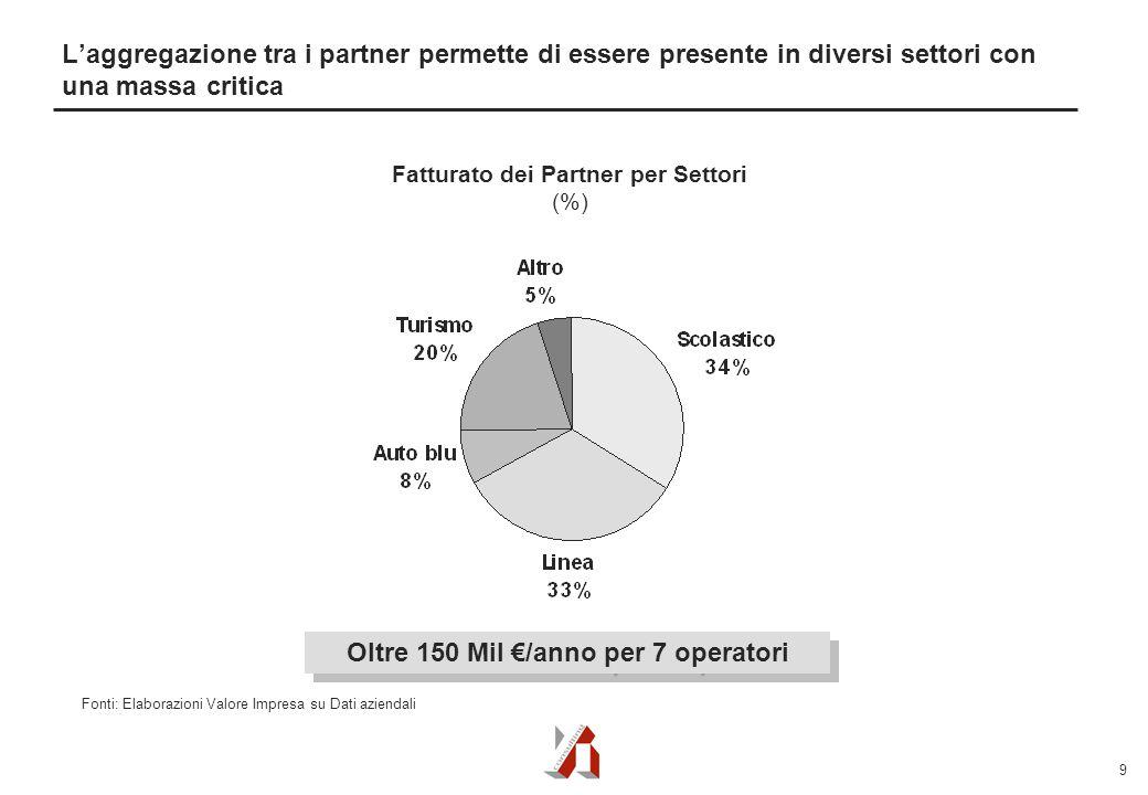 9 L'aggregazione tra i partner permette di essere presente in diversi settori con una massa critica Oltre 150 Mil €/anno per 7 operatori Fatturato dei Partner per Settori (%) Fonti: Elaborazioni Valore Impresa su Dati aziendali