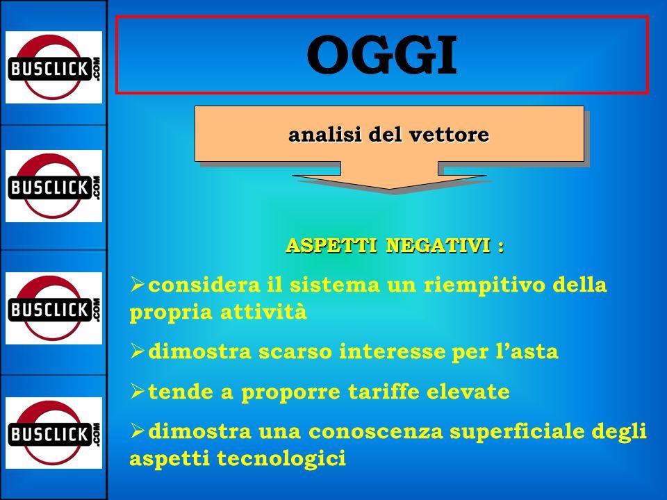OGGI analisi esigenze esigenzeclientelaanalisi clientela preferisce l'asta.