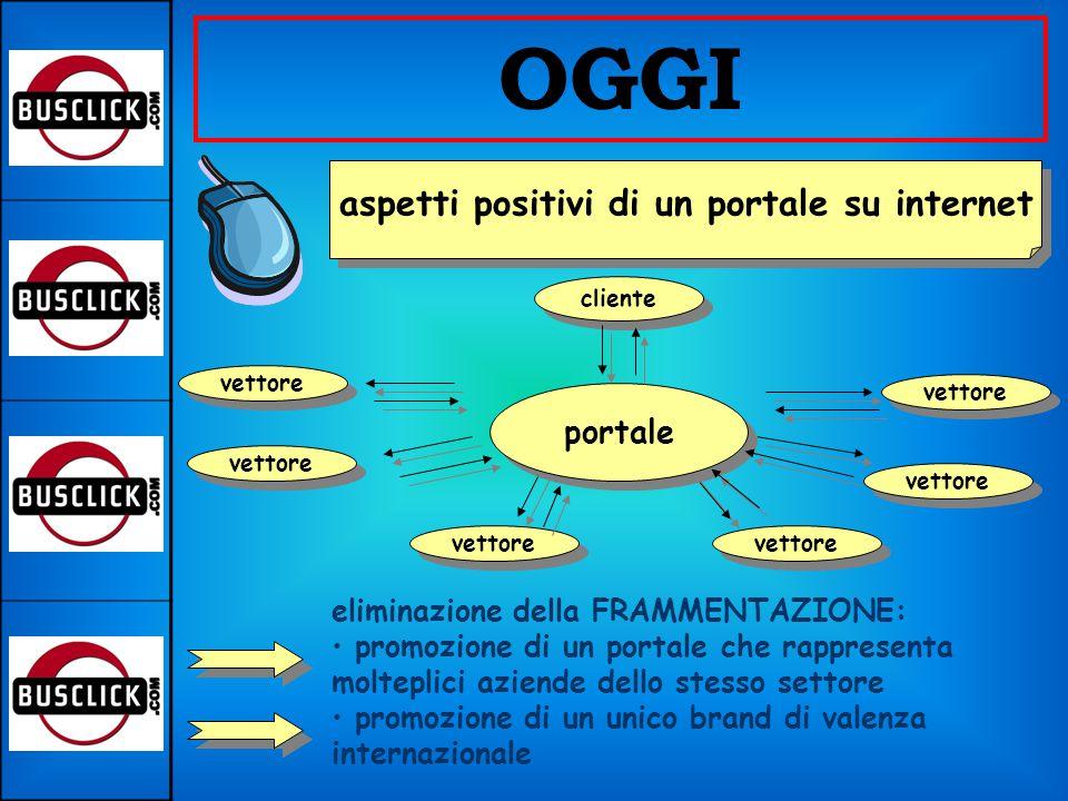 confusione derivante dalla molteplicità di offerte OGGI aspetti critici di internet difficoltà di guadagnare la fiducia del cliente