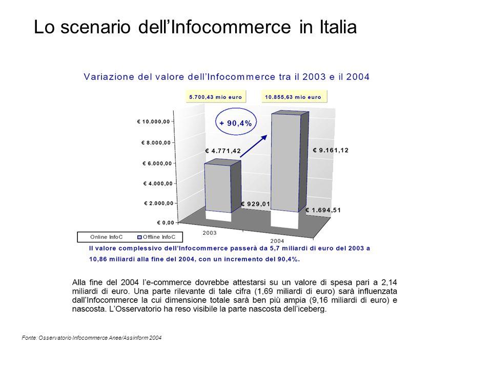 Fonte: Osservatorio Infocommerce Anee/Assinform 2004 Lo scenario dell'Infocommerce in Italia