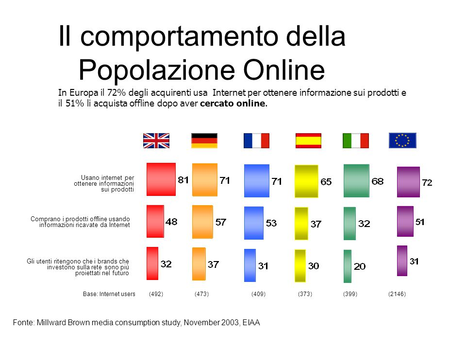 Fonte: Osservatorio Infocommerce Anee/Assinform 2004