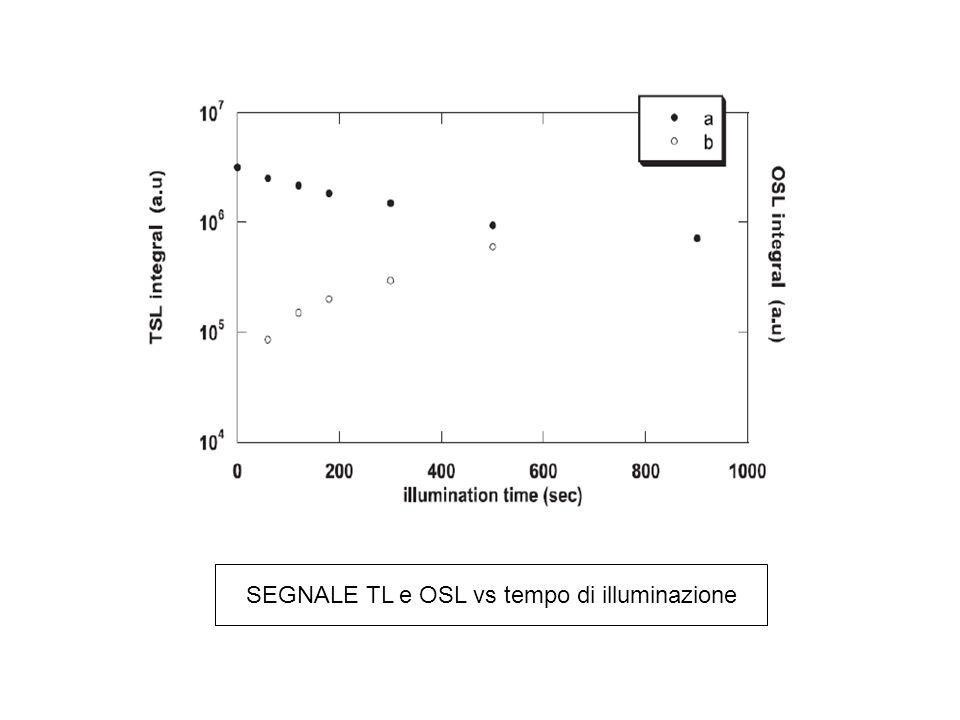 SEGNALE TL e OSL vs tempo di illuminazione
