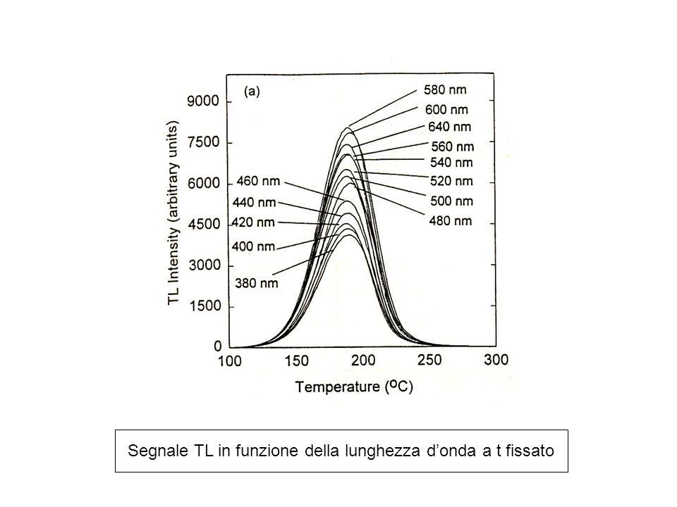 Segnale TL in funzione della lunghezza d'onda a t fissato