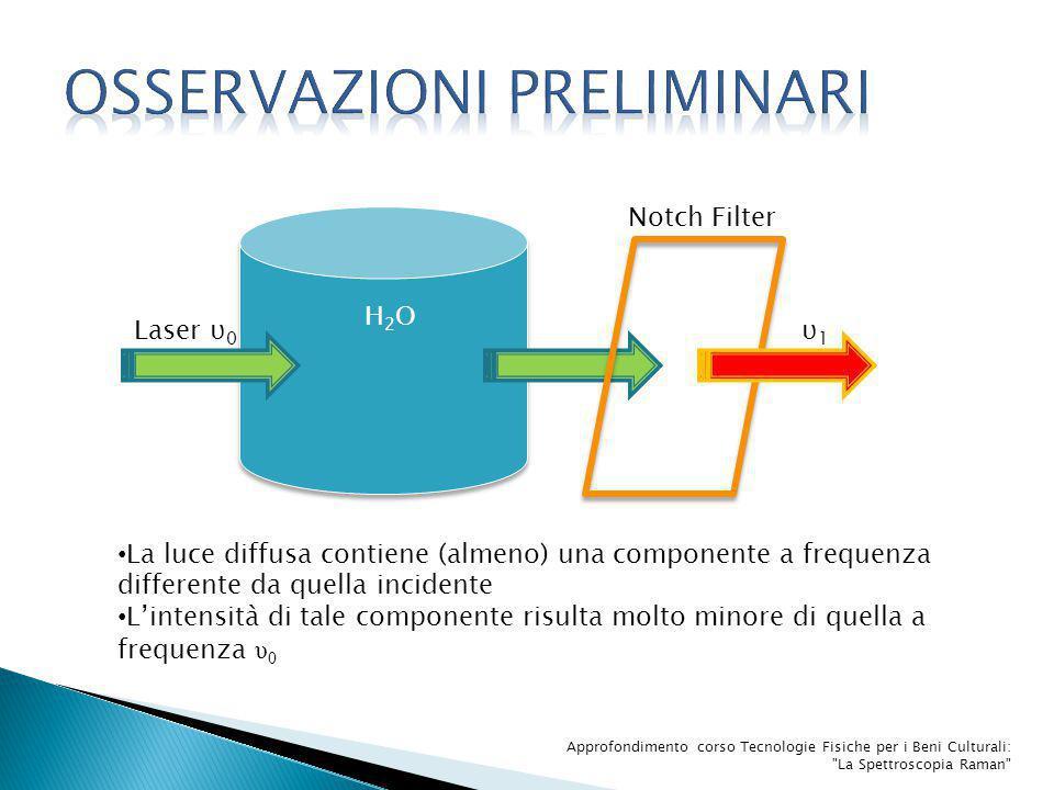 H2OH2O Notch Filter Laser υ 0 υ1υ1 La luce diffusa contiene (almeno) una componente a frequenza differente da quella incidente L'intensità di tale com